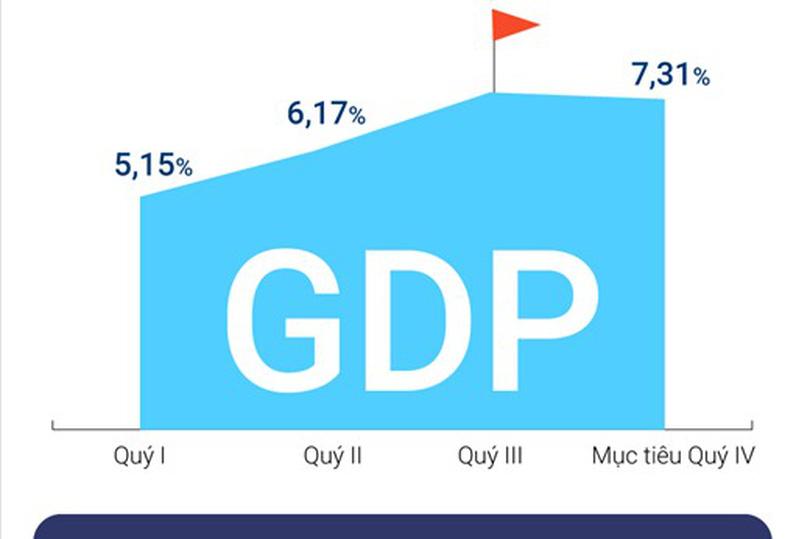 [Infographic] Cơ hội nào cho Việt Nam đạt mục tiêu tăng trưởng 6,7%?
