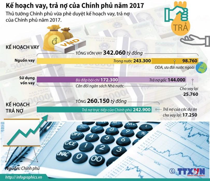 [Infographics] Kế hoạch vay, trả nợ của Chính phủ trong năm 2017