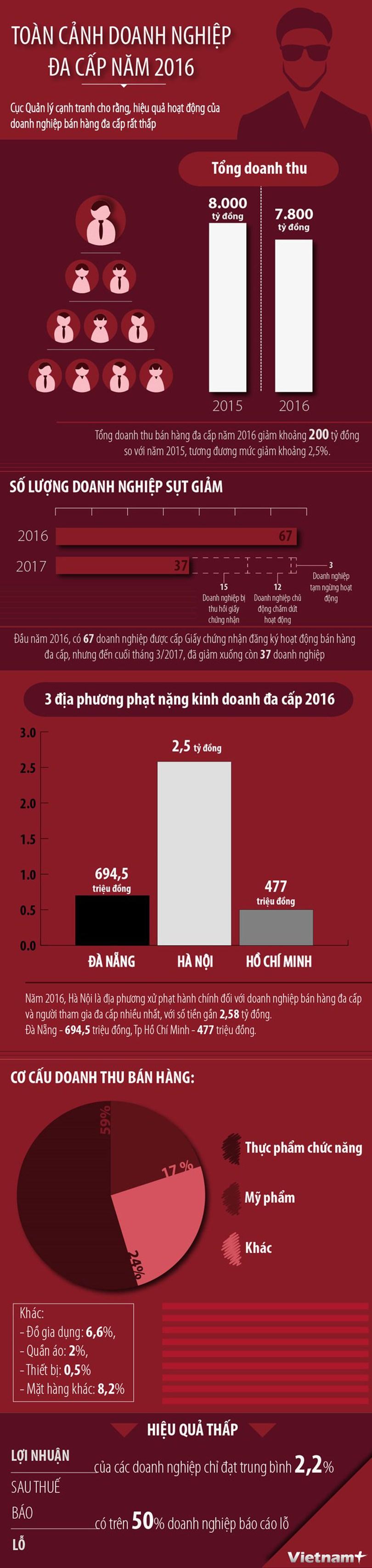 [Infographics] Bức tranh toàn cảnh doanh nghiệp đa cấp năm 2016