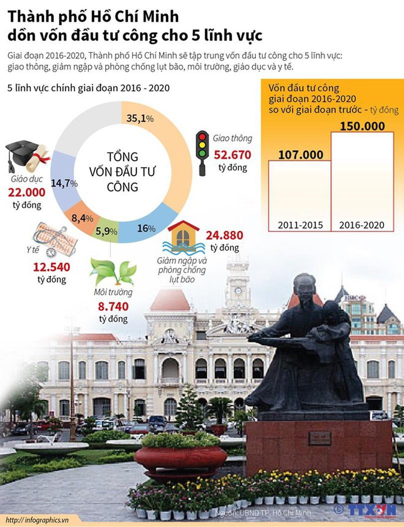 [Infographics] TP.HCM dồn vốn đầu tư công cho 5 lĩnh vực