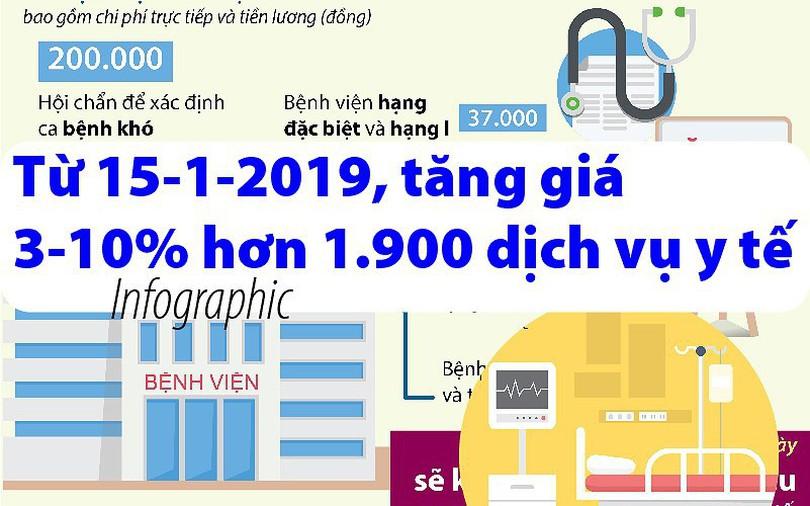 Từ 15-1-2019, tăng giá 3-10% hơn 1.900 dịch vụ y tế
