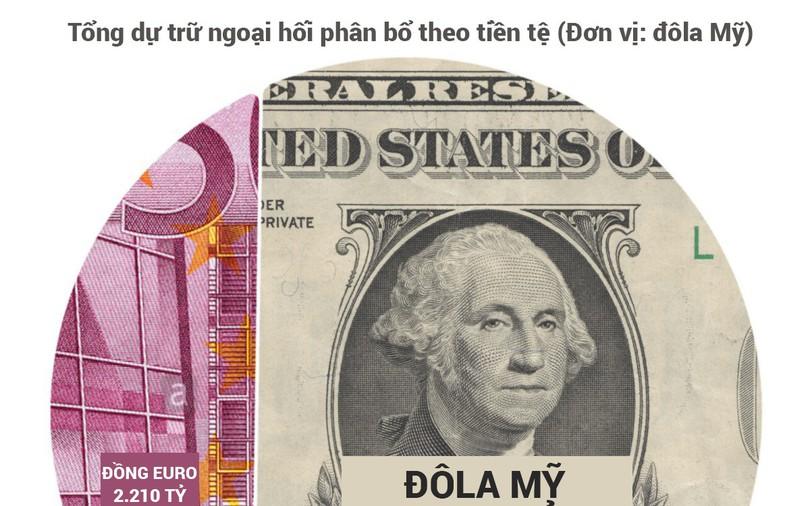 Những đồng tiền dự trữ mạnh nhất thế giới - ảnh 1