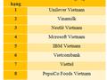 3 công ty trong nước vào danh sách 10 nơi làm việc tốt nhất Việt Nam năm 2016