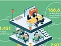 [Infographic] Bức tranh doanh nghiệp Việt Nam trong hai tháng đầu năm
