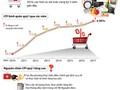 [Infographics] CPI bình quân quý 1 tăng cao nhất trong 3 năm qua