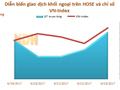 Tuần từ 19 - 23/6: Khối ngoại bỏ gần 134 tỷ đồng gom PLX