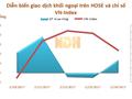 Tuần từ 20 - 24/2: Khối ngoại mua ròng gần 328 tỷ đồng, vẫn gom mạnh VNM