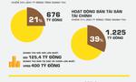 [Infographic] Toàn cảnh kết quả kinh doanh các CTCK quý 3/2016