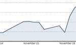 Giá dầu phục hồi, lấy lại mốc 50 USD/thùng