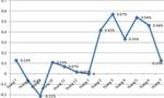Yếu tố tiền tệ chi phối lớn đến lạm phát năm nay