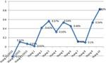 CPI tháng 10 tăng mạnh, lạm phát cán mốc 4%