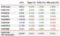 Vì sao tỷ giá USD/VND liên tiếp tăng nhanh?