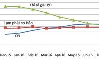 Chỉ số CPI và diễn biến thị trường tiền tệ : mục tiêu kép cần được bảo vệ