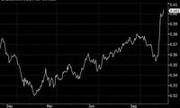 Deutsche Bank: Trump sẽ đưa nước Mỹ lên một cột mốc mới trong lịch sử
