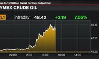 Giá dầu tăng vọt hơn 7% sau khi OPEC quyết định cắt giảm sản lượng