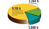 Cần minh bạch về xóa nợ thuế