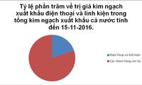 Hoa Kỳ vượt UAE tiêu thụ nhiều nhất điện thoại Việt Nam