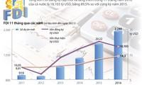 [Infographics] 11 tháng cả nước thu hút hơn 18 tỷ USD vốn FDI