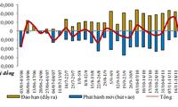 Tuần qua, NHNN đã hút ròng một lượng vốn lớn qua kênh tín phiếu
