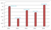 Mất đến 5 năm xuất khẩu nông sản chỉ tăng khoảng 200 triệu USD