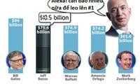 Cứ đà này, Jeff Bezos hoàn toàn có thể vượt Bill Gates và trở thành tỷ phú 100 tỷ USD đầu tiên trên thế giới?