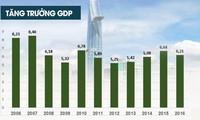 [Infographic] Toàn cảnh nền kinh tế Việt Nam 2016 qua các con số