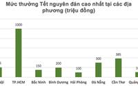 Thưởng Tết Nguyên đán ở Quảng Ninh cao nhất 104 triệu đồng