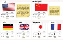 Giá trị thương hiệu của mỗi quốc gia là bao nhiêu?