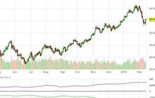 Giá dầu quay đầu tăng mạnh 2,5%
