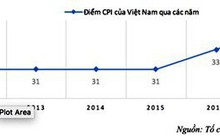 Chỉ số cảm nhận tham nhũng CPI 2017: Việt Nam có tín hiệu tích cực