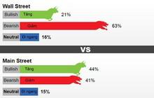 Chiến tranh thương mại Mỹ - Trung đẩy giá USD tăng, giá vàng sẽ giảm
