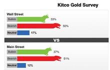 Cả chuyên gia và nhà đầu tư đều kém lạc quan về giá vàng tuần tới