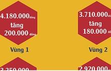 Infographic: Chi tiết mức đề xuất tăng lương tối thiểu vùng năm 2019