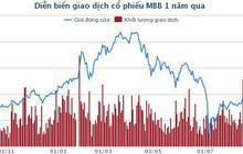 Đấu giá 53,4 triệu cổ phiếu MBB của VCB: Chỉ có nhà đầu tư nội