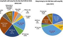 Chiến tranh thương mại Mỹ - Trung leo thang: Ngành nào chịu cạnh tranh mạnh hơn trên thị trường Việt?