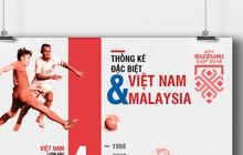 Infographic thống kê đặc biệt: Việt Nam chưa bao giờ thua Malaysia ở vòng bảng AFF Cup
