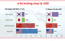 [Infographics] 4 thị trường và 5 hàng hóa đạt kim ngạch xuất khẩu trên 10 tỷ USD
