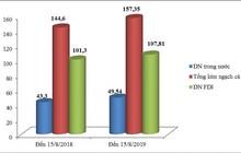Doanh nghiệp trong nước đóng góp 6 tỷ USD vào tăng trưởng xuất khẩu