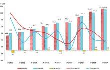 Việt Nam xuất siêu 1,59 tỷ USD trong 6 tháng