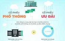 [Infographic] Khác biệt giữa cổ phiếu phổ thông và cổ phiếu ưu đãi