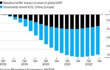 Cái giá phải trả cho thương chiến toàn cầu là bao nhiêu?