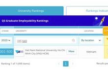 Lần đầu tiên Việt Nam có trường lọt top 500 Đại học tốt nhất thế giới về tỷ lệ sinh viên ra trường có việc làm