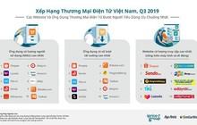 TMĐT Việt Nam quý III: Lazada bị đánh bật khỏi top 4, Sendo vươn lên vị trí số 2 về lượng truy cập web