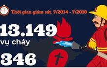Infographics: Những con số giật mình về cháy nổ và PCCC