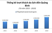 Gần 170.000 tỷ vốn đầu tư đổ bộ, Quảng Bình chuyển mình lột xác