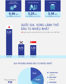 [Infographic] Bức tranh FDI 6 tháng tại Việt Nam: Dấu ấn Nhật Bản
