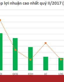 Doanh nghiệp bất động sản niêm yết: 6 tháng doanh thu tăng 31,7% lợi nhuận giảm 6%