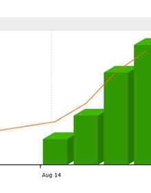 Đã có trên 5.400 tài khoản giao dịch phái sinh sau một tuần mở cửa