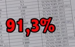 'Ăn gian' tới 91,3% lượng kẽm trong sản phẩm phân bón của Công ty Thuận Phong