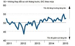 Nikkei: PMI tháng 7 của Việt Nam tiếp tục được cải thiện
